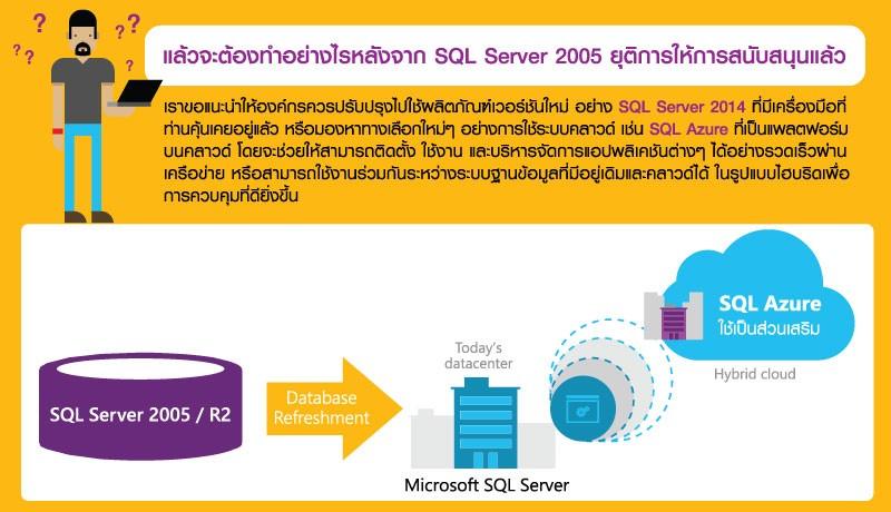 SQL Server 2005 6